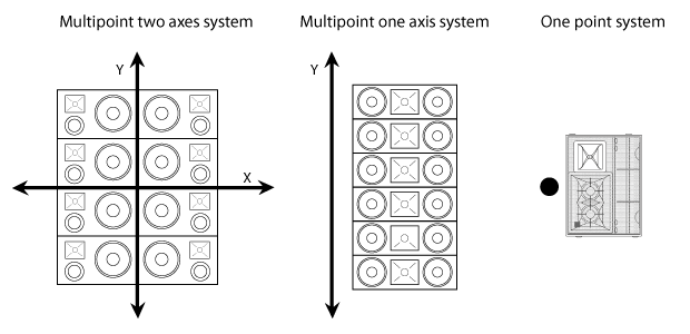 system design part iii point source vs line array and introduction to vhd5 0